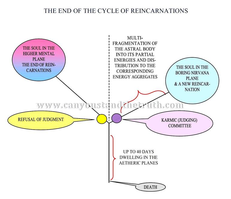The-end-of-the-cycle-of-reincarnations, How to permanently close the cycle of reincarnations