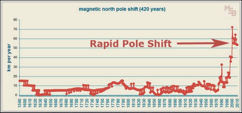 rapid pole shift,
